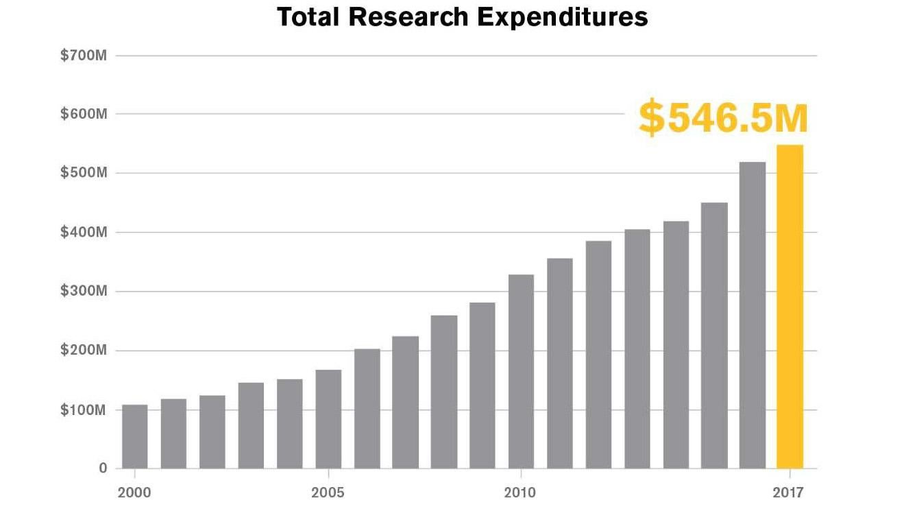 ASU's research expenditure increases